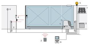 Gate Automation Warehouse_ Gate Solar Kit Perth